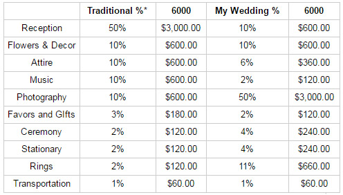 budget-wedding-tips